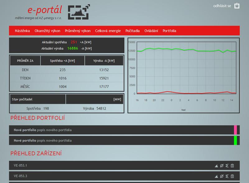 Přehled aktuálních hodnot na portále