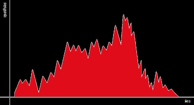 Graf vývoje spotřeby v čase